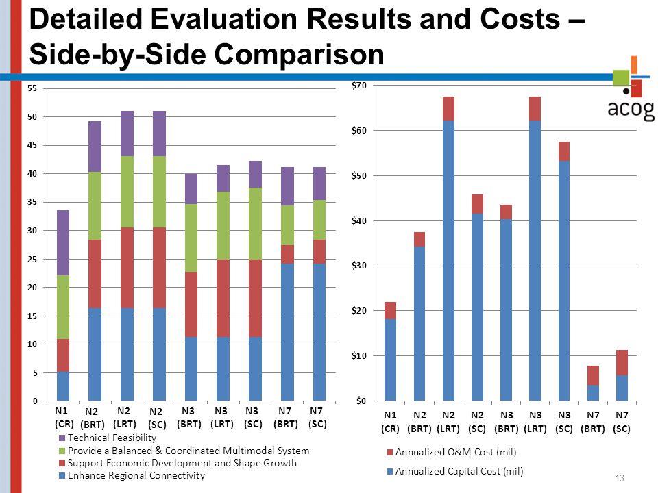 Detailed Evaluation Results and Costs – Side-by-Side Comparison 13 N1 (CR) N2 (BRT) N2 (LRT) N2 (SC) N3 (BRT) N3 (LRT) N3 (SC) N7 (BRT) N7 (SC)