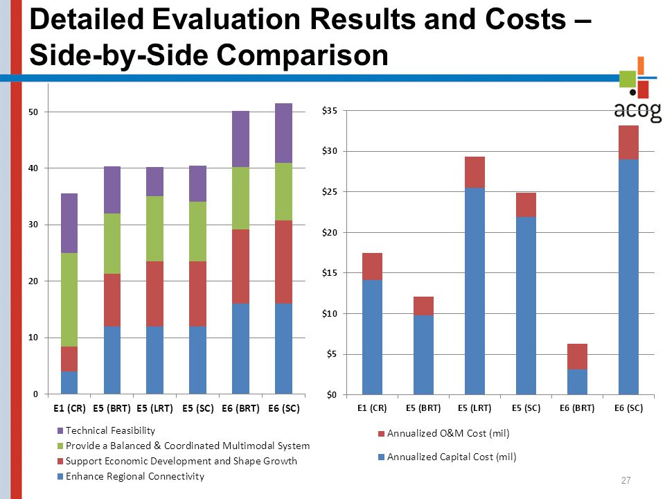 Detailed Evaluation Results and Costs – Side-by-Side Comparison 27