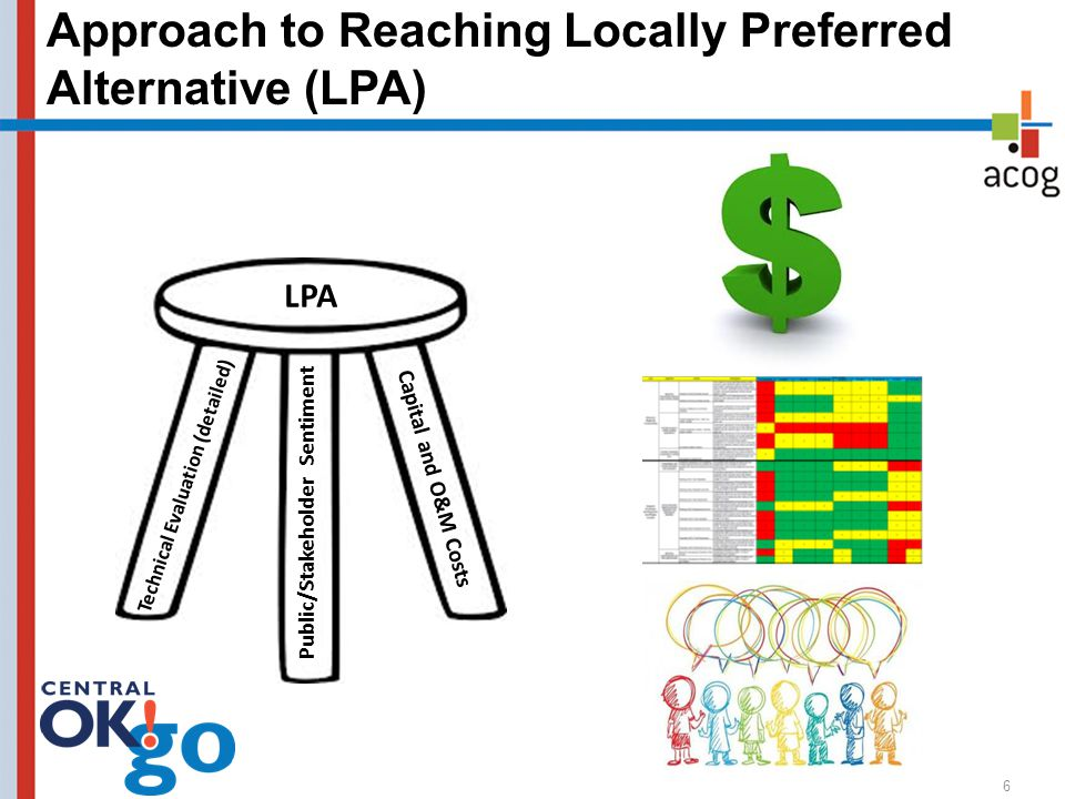 Approach to Reaching Locally Preferred Alternative (LPA) 6 Public/Stakeholder Sentiment Technical Evaluation (detailed) Capital and O&M Costs LPA
