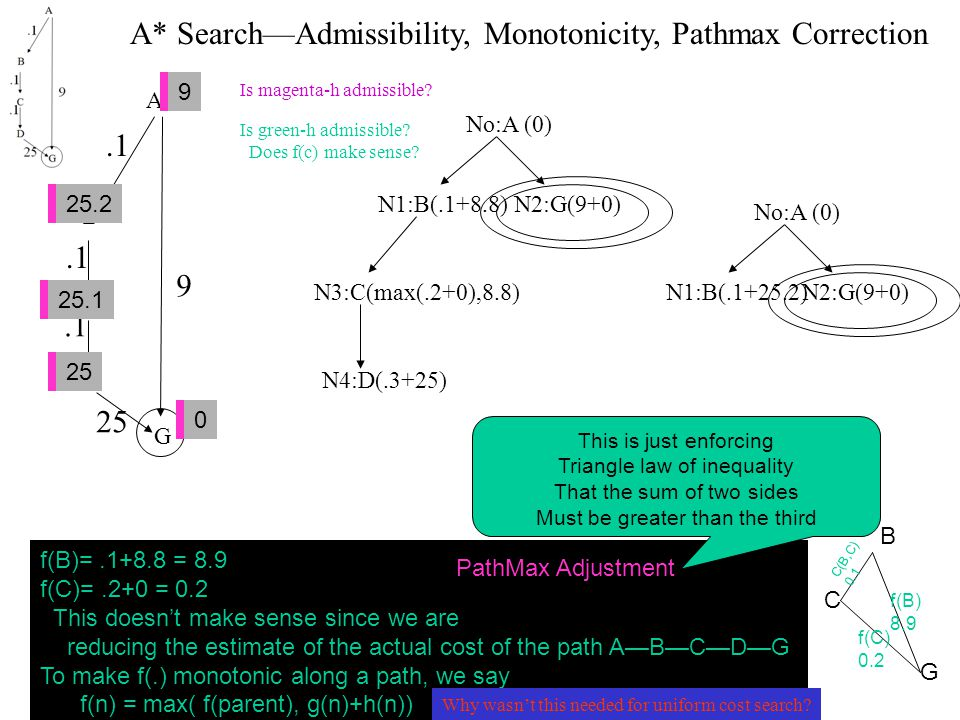 A B C D G 9.1 25 A* Search—Admissibility, Monotonicity, Pathmax Correction No:A (0) N1:B(.1+8.8)N2:G(9+0) N3:C(max(.2+0),8.8)N4:D(.3+25) 7 20 0 28 25 7 8.8 0 0 25 9 25.2 0 25.1 25 No:A (0) N1:B(.1+25.2)N2:G(9+0) f(B)=.1+8.8 = 8.9 f(C)=.2+0 = 0.2 This doesn't make sense since we are reducing the estimate of the actual cost of the path A—B—C—D—G To make f(.) monotonic along a path, we say f(n) = max( f(parent), g(n)+h(n)) PathMax Adjustment This is just enforcing Triangle law of inequality That the sum of two sides Must be greater than the third B C G f(C) 0.2 f(B) 8.9 C(B,C) 0.1 Is magenta-h admissible.