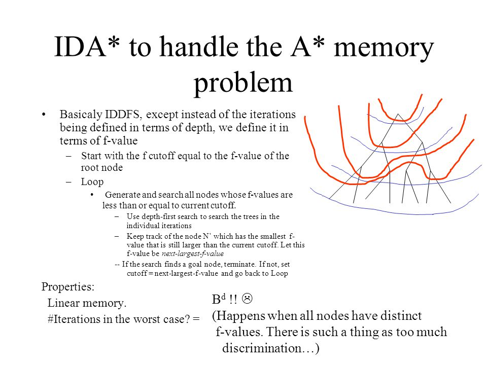 IDA* to handle the A* memory problem Basicaly IDDFS, except instead of the iterations being defined in terms of depth, we define it in terms of f-value –Start with the f cutoff equal to the f-value of the root node –Loop Generate and search all nodes whose f-values are less than or equal to current cutoff.
