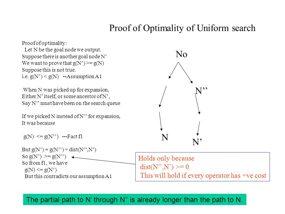 Proof of Optimality of Uniform search Proof of optimality: Let N be the goal node we output.