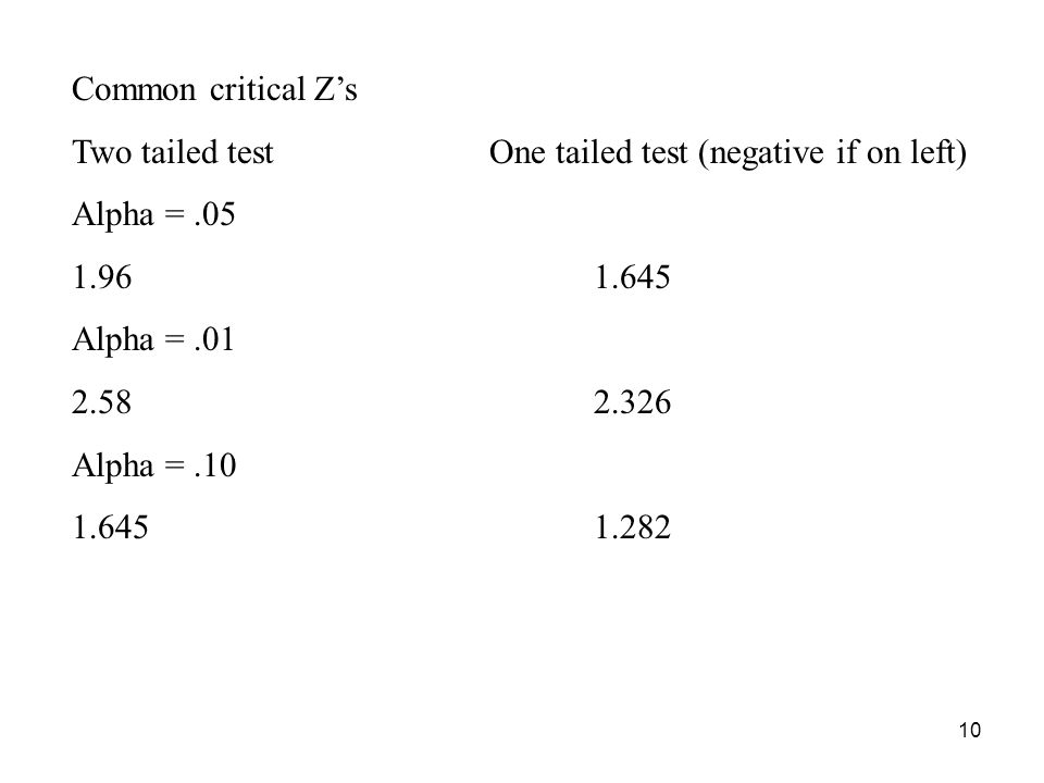 10 Common critical Z's Two tailed testOne tailed test (negative if on left) Alpha =.05 1.961.645 Alpha =.01 2.582.326 Alpha =.10 1.6451.282