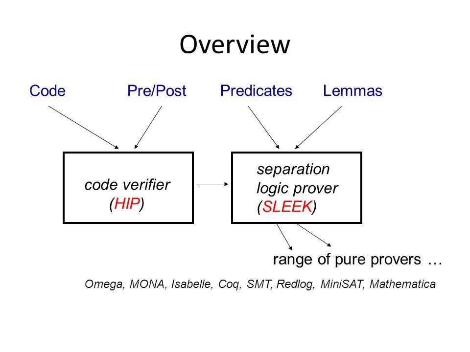 Overview code verifier (HIP) separation logic prover (SLEEK) Pre/Post PredicatesLemmas Code range of pure provers … Omega, MONA, Isabelle, Coq, SMT, Redlog, MiniSAT, Mathematica