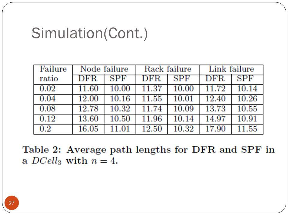 Simulation(Cont.) 27