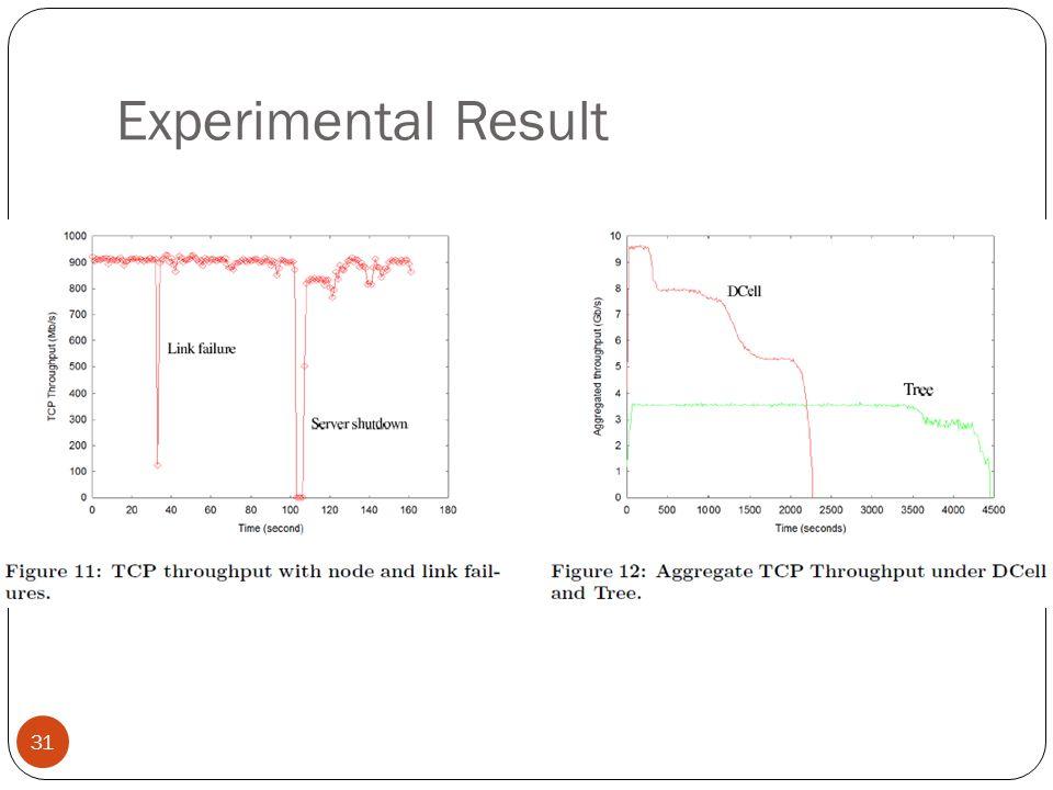 Experimental Result 31