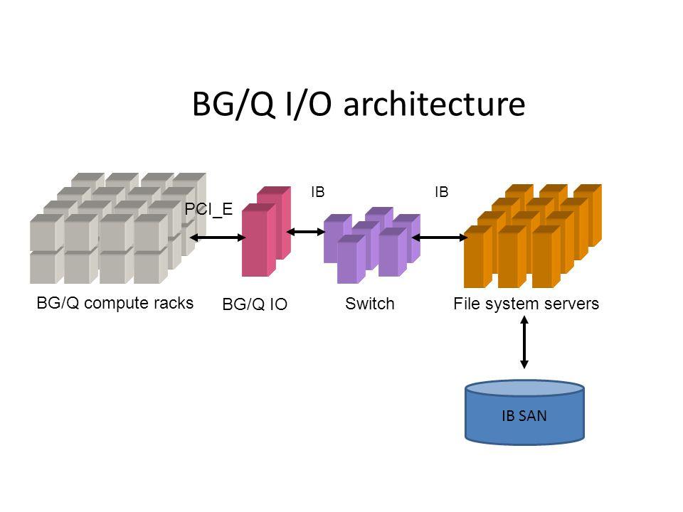 BG/Q I/O architecture BG/Q compute racks BG/Q IO SwitchFile system servers IB PCI_E IB IB SAN