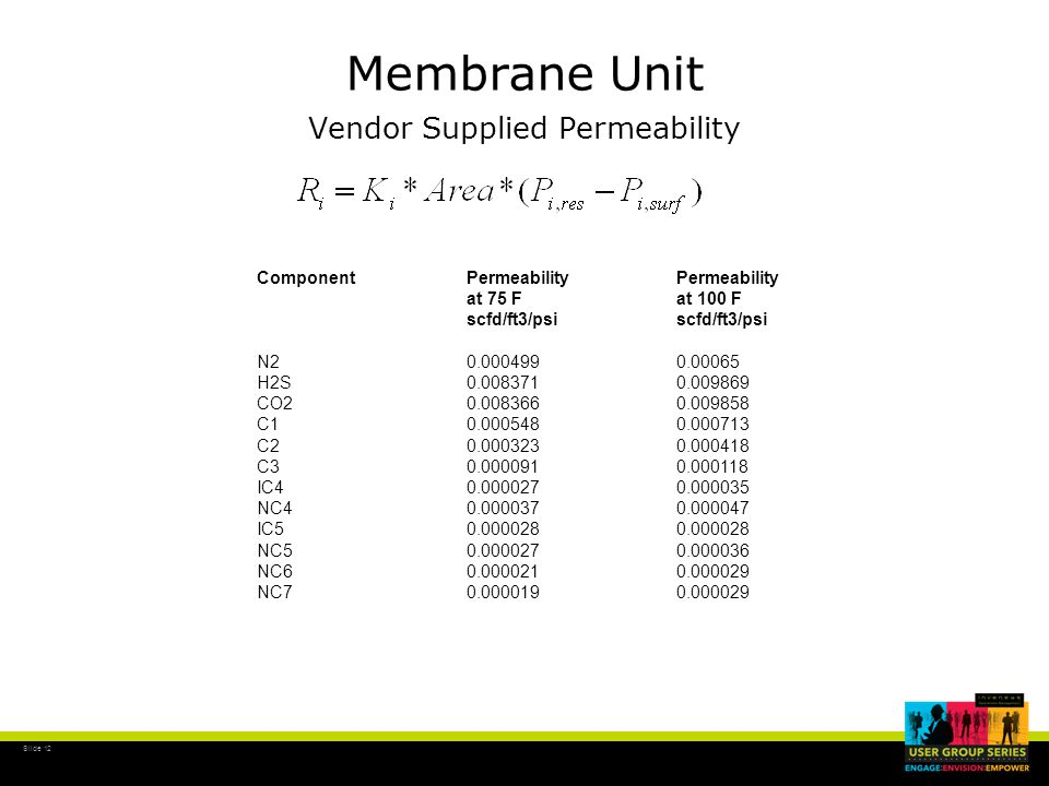 Slide 12 Membrane Unit Vendor Supplied Permeability ComponentPermeability Permeability at 75 Fat 100 Fscfd/ft3/psi N2 0.000499 0.00065 H2S0.008371 0.009869 CO2 0.008366 0.009858 C1 0.000548 0.000713 C2 0.000323 0.000418 C3 0.000091 0.000118 IC4 0.000027 0.000035 NC4 0.000037 0.000047 IC5 0.000028 0.000028 NC5 0.000027 0.000036 NC6 0.000021 0.000029 NC7 0.000019 0.000029