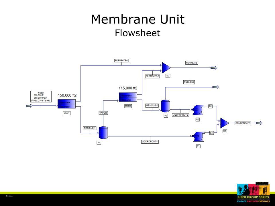 Slide 19 Membrane Unit Results