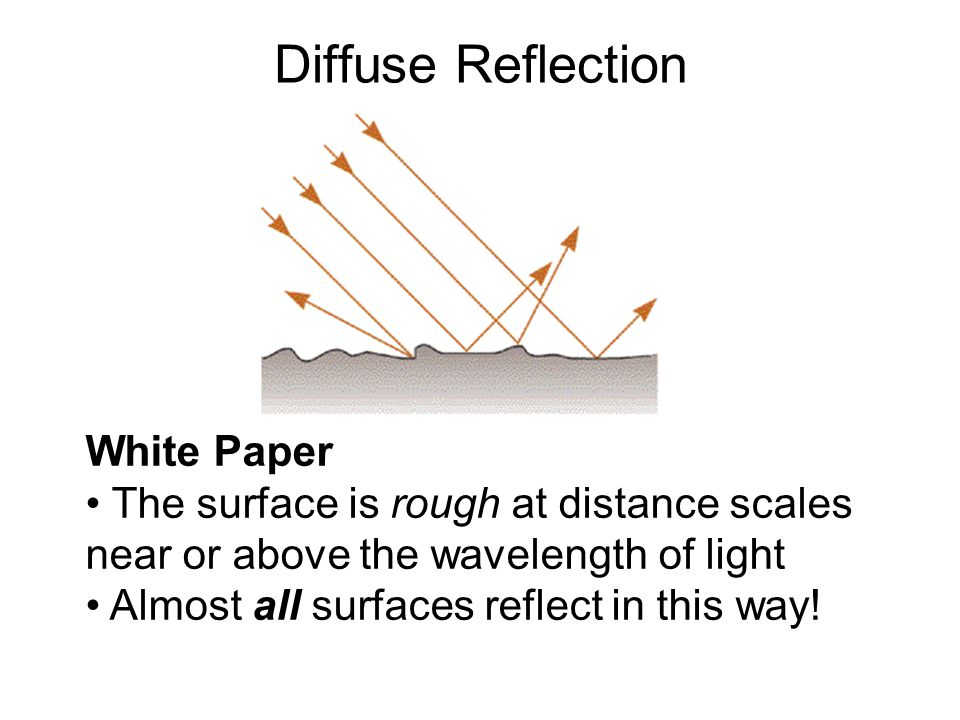 Diffuse Reflection White Paper The surface is rough at distance scales near or above the wavelength of light Almost all surfaces reflect in this way!