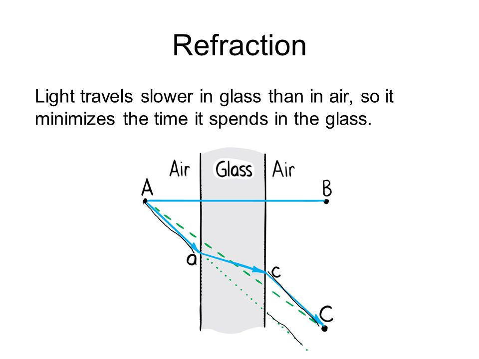 Refraction Light travels slower in glass than in air, so it minimizes the time it spends in the glass.