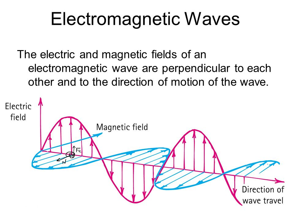 Electromagnetic Spectrum In a vacuum, all electromagnetic waves move at the same speed We classify electromagnetic waves according to their frequency (or wavelength) Light is one kind of electromagnetic wave