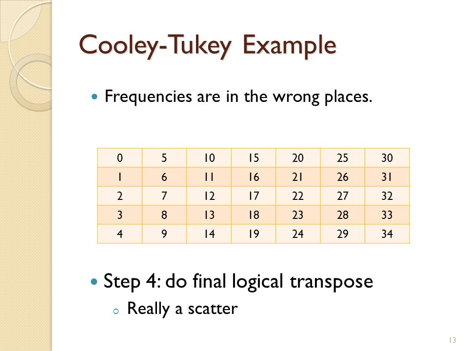 Cooley-Tukey Example 13 Frequencies are in the wrong places.