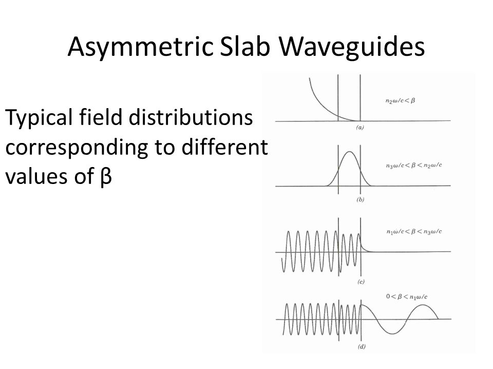 Asymmetric Slab Waveguides Typical field distributions corresponding to different values of β