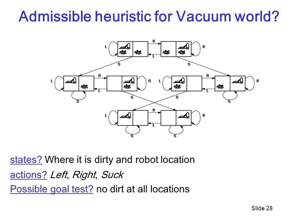 Admissible heuristic for Vacuum world. Slide 28 states.