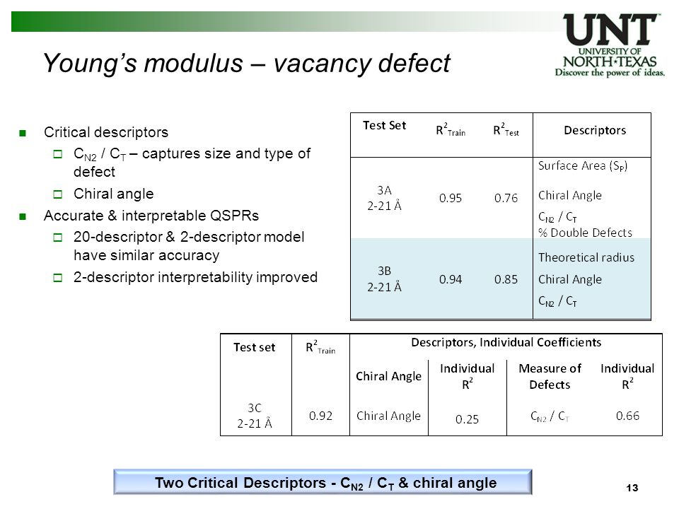 Young's modulus – vacancy defect Critical descriptors  C N2 / C T – captures size and type of defect  Chiral angle Accurate & interpretable QSPRs  20-descriptor & 2-descriptor model have similar accuracy  2-descriptor interpretability improved 13 Two Critical Descriptors - C N2 / C T & chiral angle