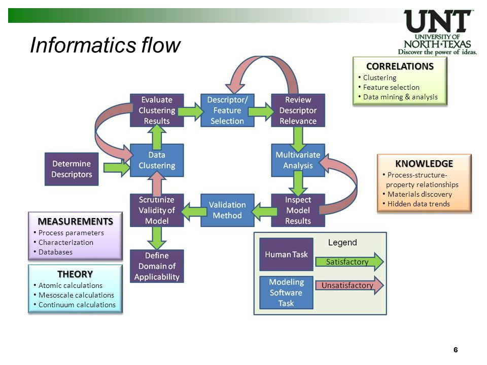Informatics flow MEASUREMENTS Process parameters Characterization DatabasesMEASUREMENTS Process parameters Characterization Databases THEORY Atomic calculations Mesoscale calculations Continuum calculationsTHEORY Atomic calculations Mesoscale calculations Continuum calculations CORRELATIONS Clustering Feature selection Data mining & analysisCORRELATIONS Clustering Feature selection Data mining & analysis KNOWLEDGE Process-structure- property relationships Materials discovery Hidden data trendsKNOWLEDGE Process-structure- property relationships Materials discovery Hidden data trends 6