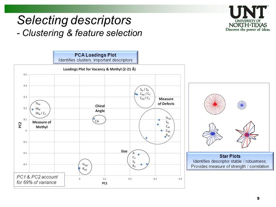 Selecting descriptors - Multivariate analysis and validation 10 PLS Regression Model Provides interpretability, accuracy Y-Scrambling Measure of model robustness