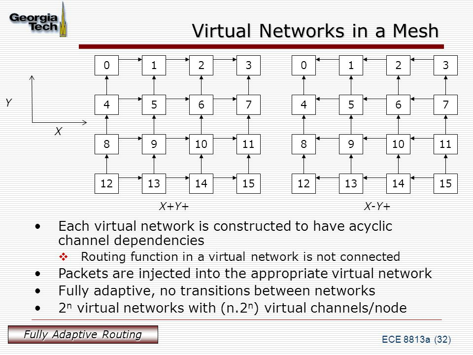 ECE 8813a (32) Virtual Networks in a Mesh 0123 4567 891011 12131415 0123 4567 891011 12131415 Y X X+Y+X-Y+ Each virtual network is constructed to have acyclic channel dependencies  Routing function in a virtual network is not connected Packets are injected into the appropriate virtual network Fully adaptive, no transitions between networks 2 n virtual networks with (n.2 n ) virtual channels/node Fully Adaptive Routing