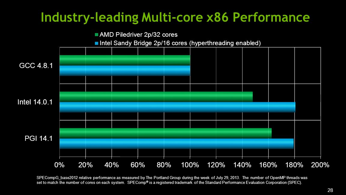 28 Industry-leading Multi-core x86 Performance SPECompG_base2012 relative performance as measured by The Portland Group during the week of July 29, 2013.