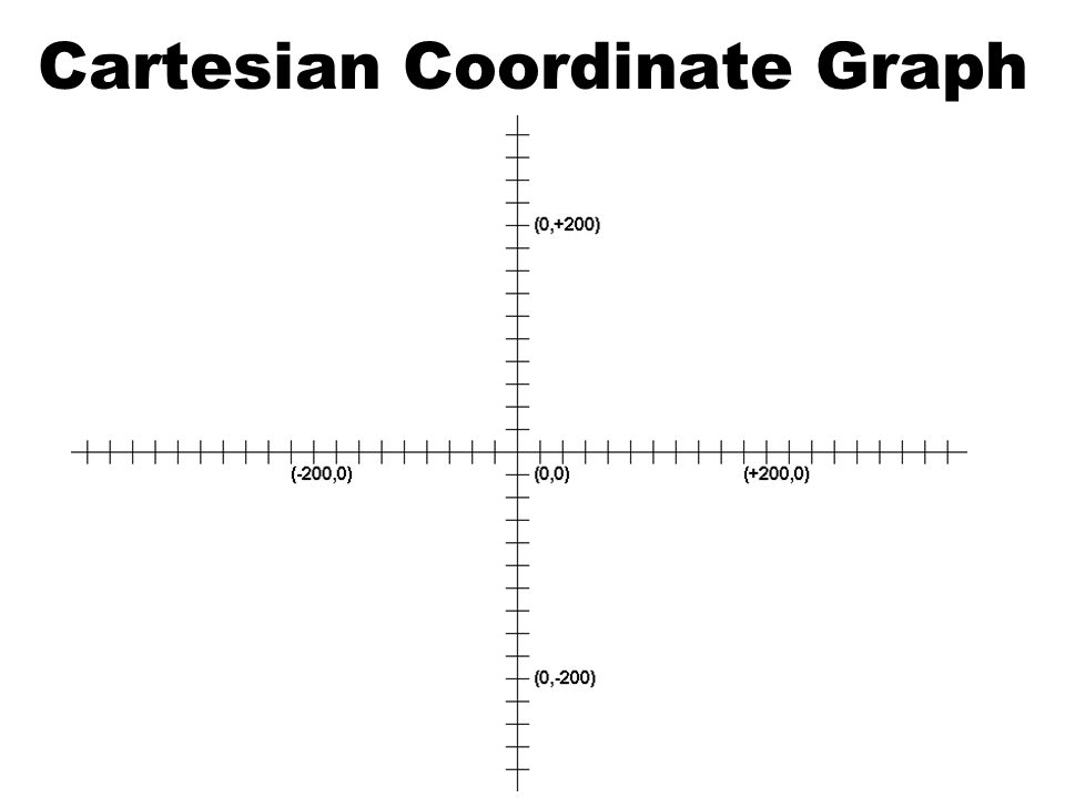 Cartesian Coordinate Graph