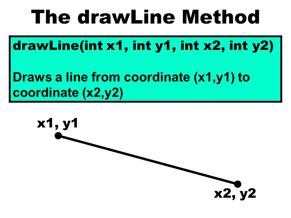 The drawLine Method drawLine(int x1, int y1, int x2, int y2) Draws a line from coordinate (x1,y1) to coordinate (x2,y2) x1, y1 x2, y2