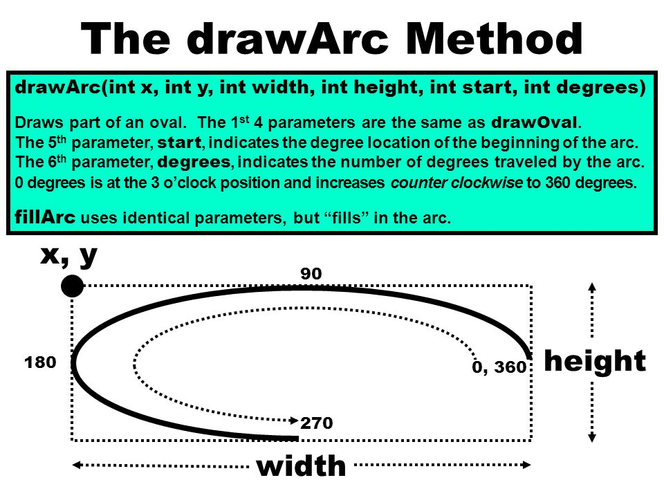 The drawArc Method drawArc(int x, int y, int width, int height, int start, int degrees) Draws part of an oval.