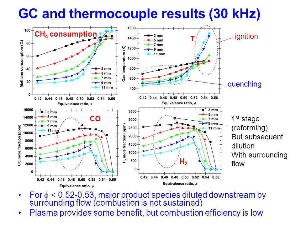 For  < 0.52-0.53, major product species diluted downstream by surrounding flow (combustion is not sustained) Plasma provides some benefit, but combus