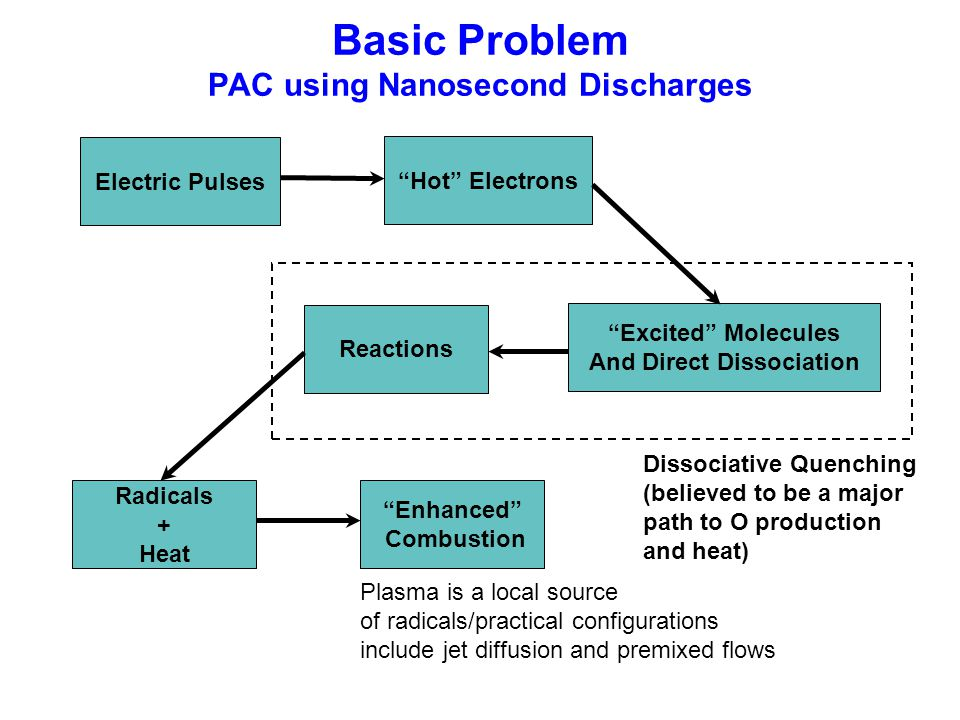 Basic Problem PAC using Nanosecond Discharges Dissociative Quenching (believed to be a major path to O production and heat) Electric Pulses Hot Electrons Excited Molecules And Direct Dissociation Reactions Radicals + Heat Enhanced Combustion Plasma is a local source of radicals/practical configurations include jet diffusion and premixed flows