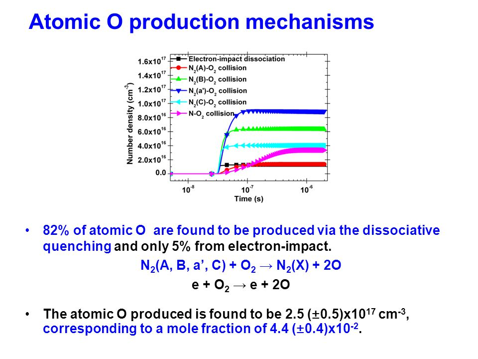 82% of atomic O are found to be produced via the dissociative quenching and only 5% from electron-impact.