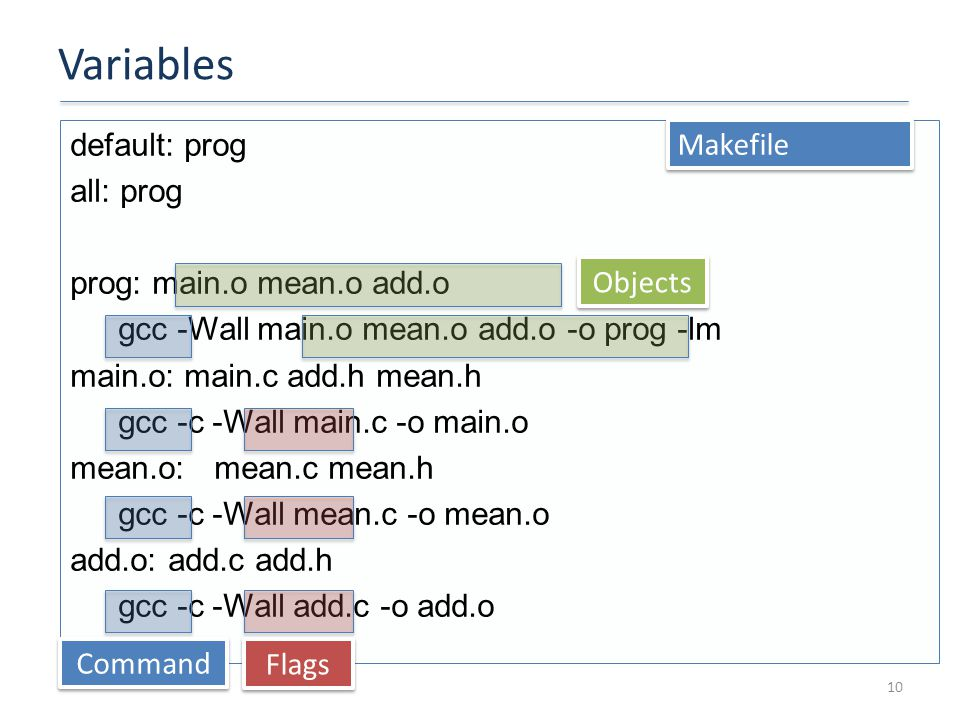 Variables 10 default: prog all: prog prog: main.o mean.o add.o gcc -Wall main.o mean.o add.o -o prog -lm main.o: main.c add.h mean.h gcc -c -Wall main.c -o main.o mean.o:mean.c mean.h gcc -c -Wall mean.c -o mean.o add.o: add.c add.h gcc -c -Wall add.c -o add.o Makefile Command Flags Objects