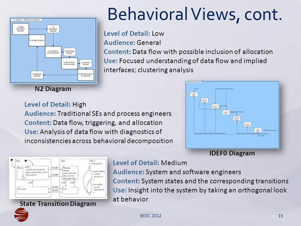 Behavioral Views, cont.