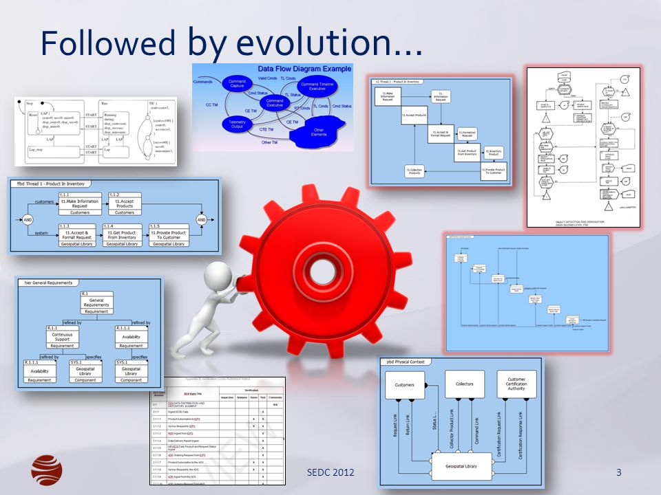 Behavioral Views 14 DoDAF OV-1 Level of Detail: Low Audience: General Content: General context often with lightweight composition, triggering, and allocation Use: High-level contextual introduction to describe operational boundaries and align system vision FFBD Level of Detail: Low Audience: General, excluding software engineers Content: Specification of flow of control Use: Initial capture of threads and integrated behavior when focusing purely on control aspects Sequence Diagram Level of Detail: Medium Audience: General Content: Specification of sequence (but not control), allocation, and triggering Use: Initial capture of threads when focusing purely on triggering aspects; communication with software engineers SEDC 2012