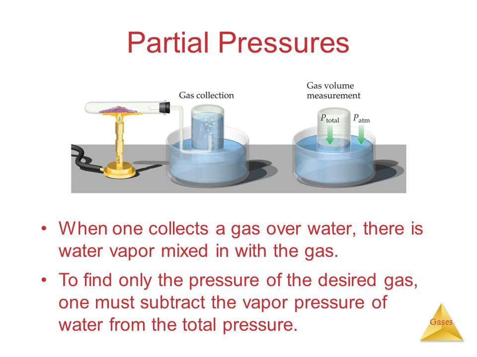 Gases Partial Pressures When one collects a gas over water, there is water vapor mixed in with the gas.
