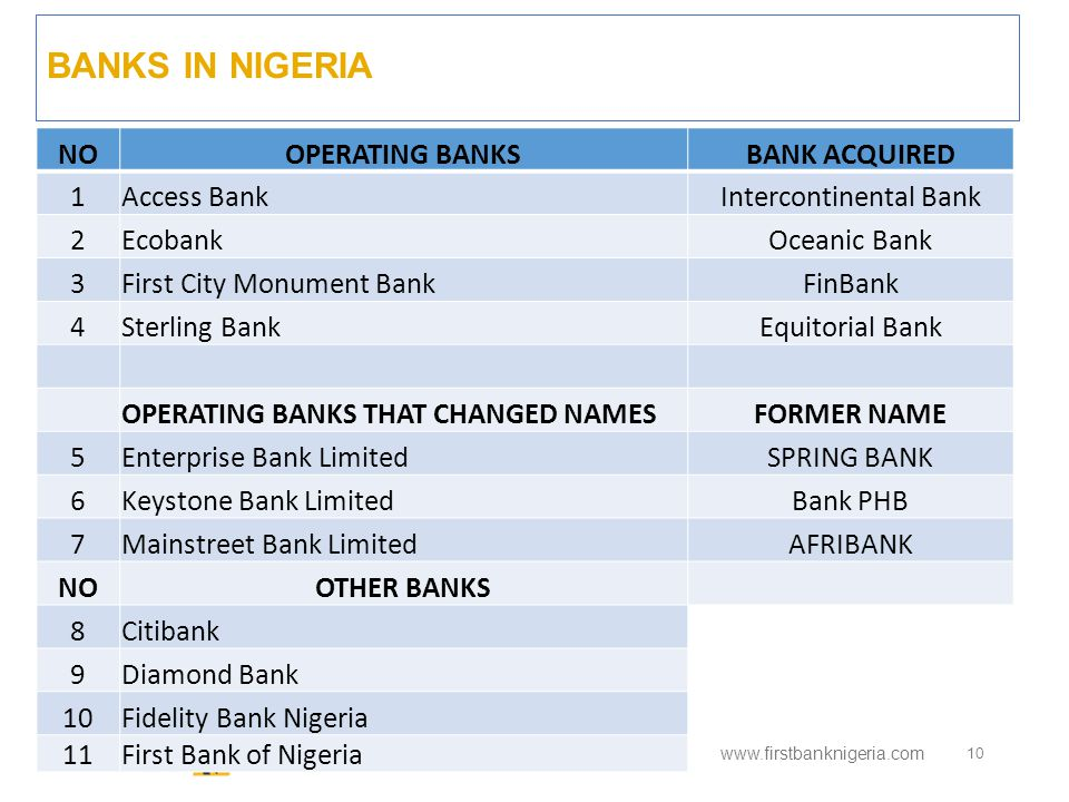 BANKS IN NIGERIA www.firstbanknigeria.com 10 NOOPERATING BANKSBANK ACQUIRED 1Access BankIntercontinental Bank 2EcobankOceanic Bank 3First City Monument BankFinBank 4Sterling BankEquitorial Bank OPERATING BANKS THAT CHANGED NAMESFORMER NAME 5Enterprise Bank LimitedSPRING BANK 6Keystone Bank LimitedBank PHB 7Mainstreet Bank LimitedAFRIBANK NOOTHER BANKS 8Citibank 9Diamond Bank 10Fidelity Bank Nigeria 11First Bank of Nigeria