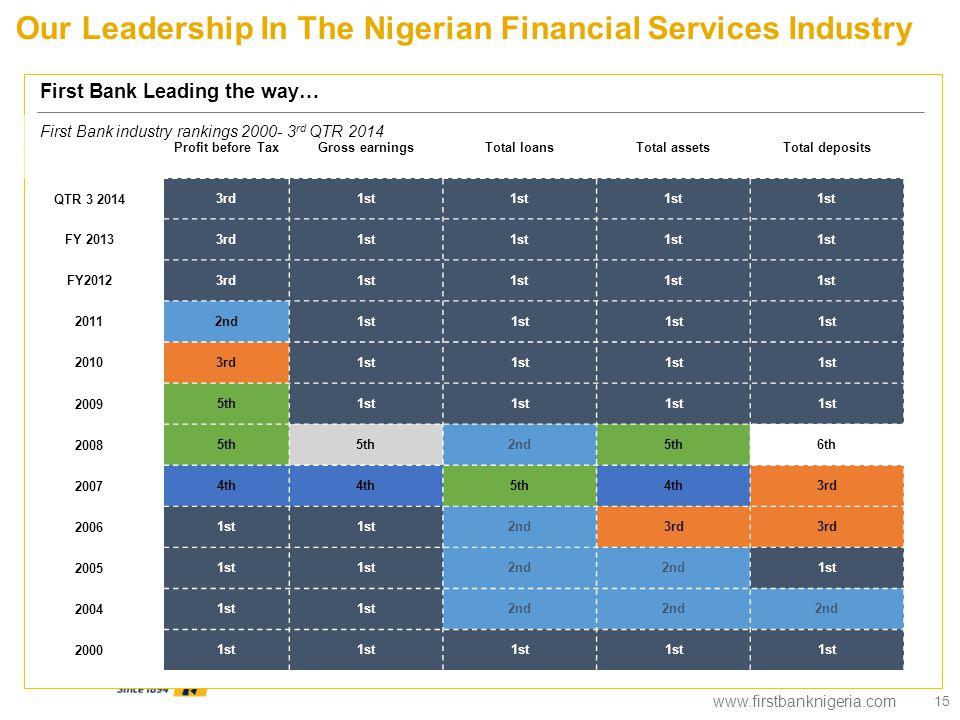 www.firstbanknigeria.com 15 Profit before TaxGross earningsTotal loansTotal assetsTotal deposits QTR 3 2014 3rd1st FY 2013 3rd1st FY2012 3rd1st 2011 2