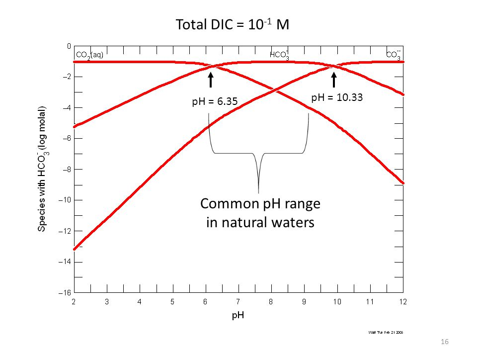 16 Total DIC = 10 -1 M pH = 6.35 pH = 10.33 Common pH range in natural waters
