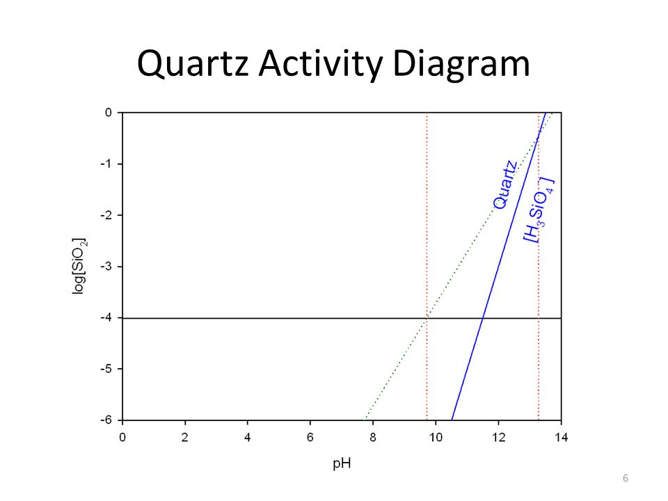 6 Quartz Activity Diagram