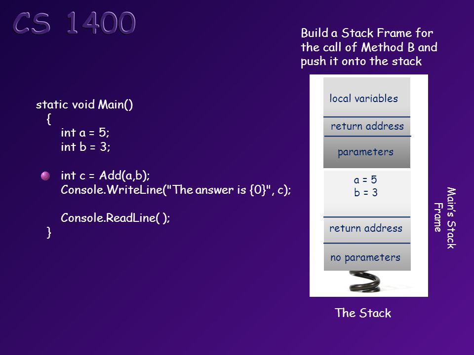 static void Main() { int a = 5; int b = 3; int c = Add(a,b); Console.WriteLine( The answer is {0} , c); Console.ReadLine( ); } The Stack return address no parameters a = 5 b = 3 Main's Stack Frame return address parameters local variables Build a Stack Frame for the call of Method B and push it onto the stack