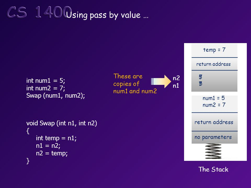 Using pass by value … void Swap (int n1, int n2) { int temp = n1; n1 = n2; n2 = temp; } int num1 = 5; int num2 = 7; Swap (num1, num2); The Stack return address no parameters num1 = 5 num2 = 7 return address 5757 temp = 7 n2 n1 These are copies of num1 and num2 7575