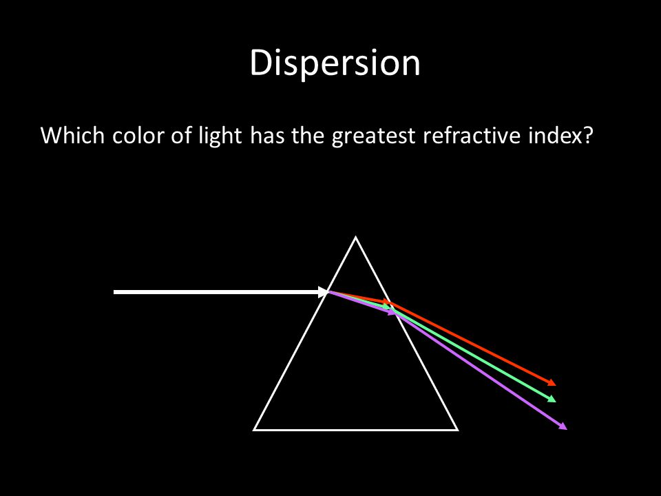 Dispersion Which color of light has the greatest refractive index