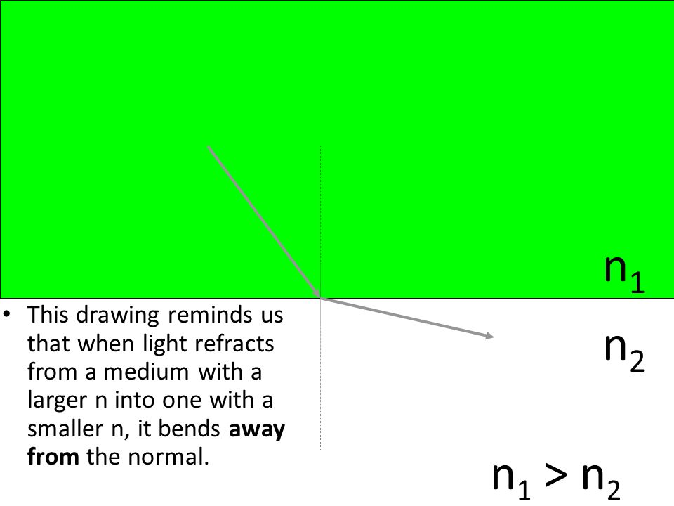 This drawing reminds us that when light refracts from a medium with a larger n into one with a smaller n, it bends away from the normal.
