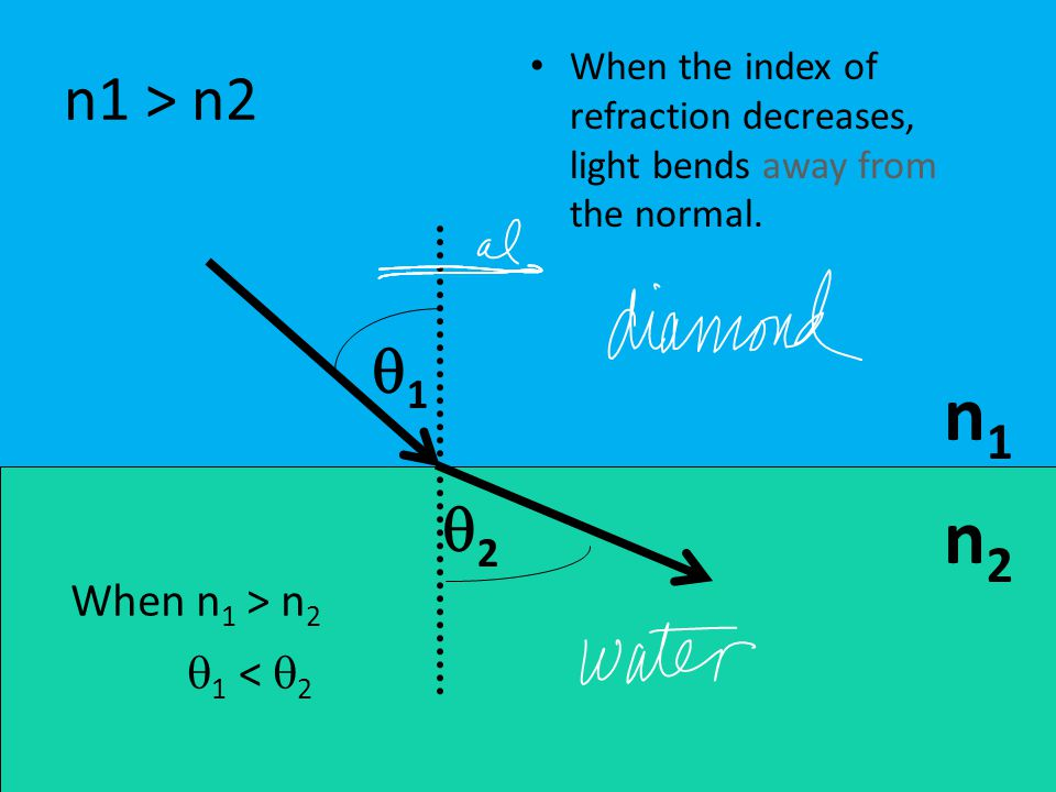 n1 > n2 n1n1 n2n2 11 22 When the index of refraction decreases, light bends away from the normal.