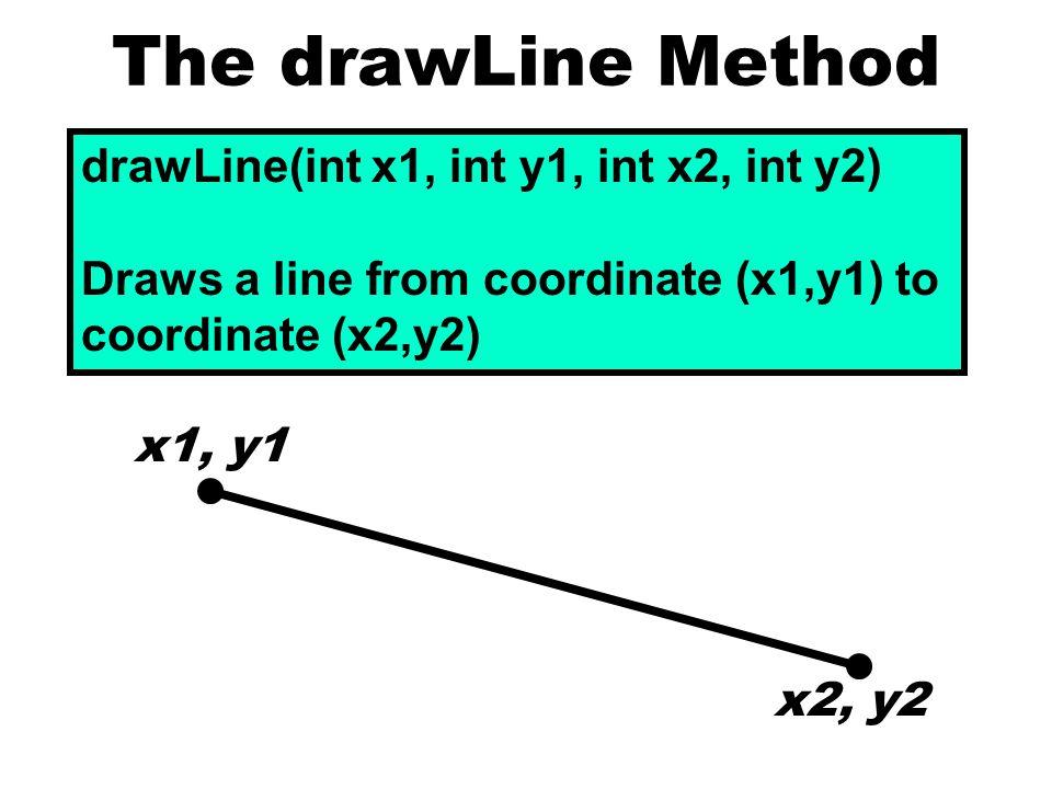 The drawLine Method drawLine(int x1, int y1, int x2, int y2) Draws a line from coordinate (x1,y1) to coordinate (x2,y2) x1, y1 x2, y2