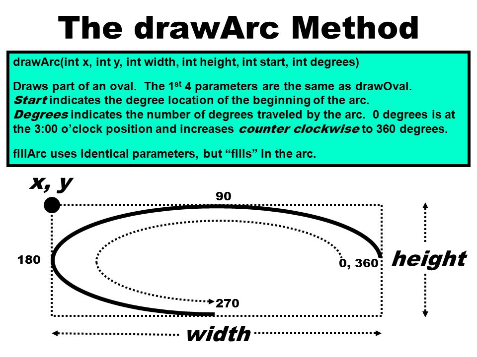 The drawArc Method drawArc(int x, int y, int width, int height, int start, int degrees) Draws part of an oval. The 1 st 4 parameters are the same as d