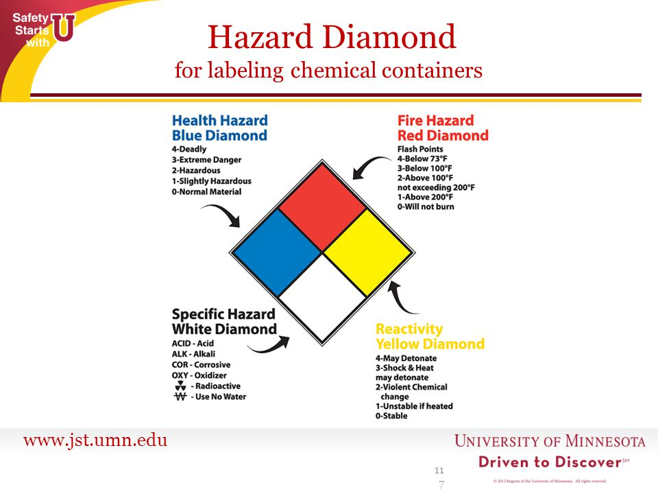 www.jst.umn.edu Hazard Diamond for labeling chemical containers 117