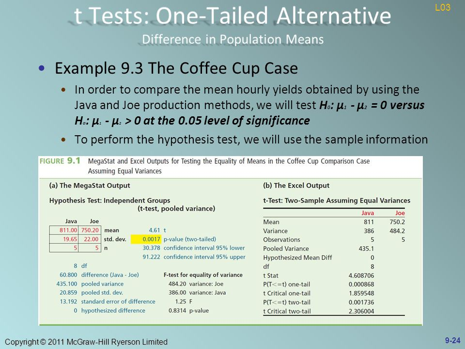 Copyright © 2011 McGraw-Hill Ryerson Limited Example 9.3 The Coffee Cup Case In order to compare the mean hourly yields obtained by using the Java and Joe production methods, we will test H 0 : μ 1 - μ 2 = 0 versus H a : μ 1 - μ 2 > 0 at the 0.05 level of significance To perform the hypothesis test, we will use the sample information 9-24 L03