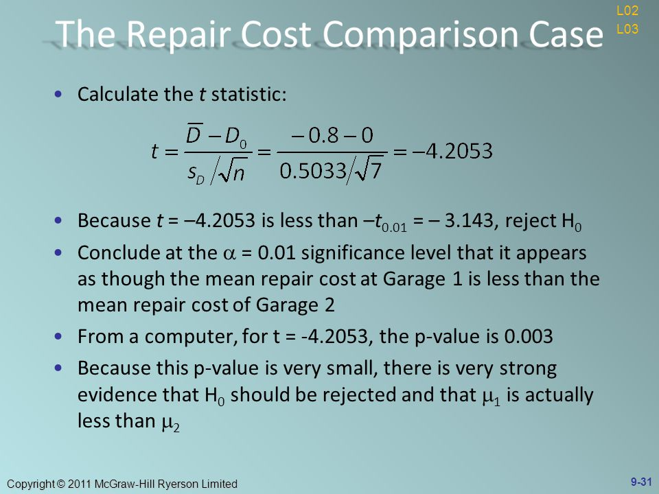 Copyright © 2011 McGraw-Hill Ryerson Limited Calculate the t statistic: Because t = – is less than –t 0.01 = – 3.143, reject H 0 Conclude at the  = 0.01 significance level that it appears as though the mean repair cost at Garage 1 is less than the mean repair cost of Garage 2 From a computer, for t = , the p-value is Because this p-value is very small, there is very strong evidence that H 0 should be rejected and that  1 is actually less than  L02 L03