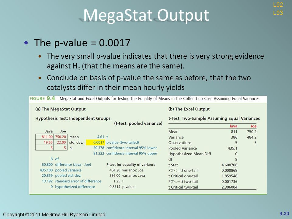 Copyright © 2011 McGraw-Hill Ryerson Limited 9-33 The p-value = The very small p-value indicates that there is very strong evidence against H 0 (that the means are the same).
