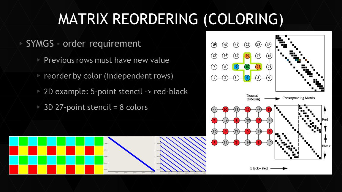 MATRIX REORDERING (COLORING) SYMGS - order requirement Previous rows must have new value reorder by color (independent rows) 2D example: 5-point stenc